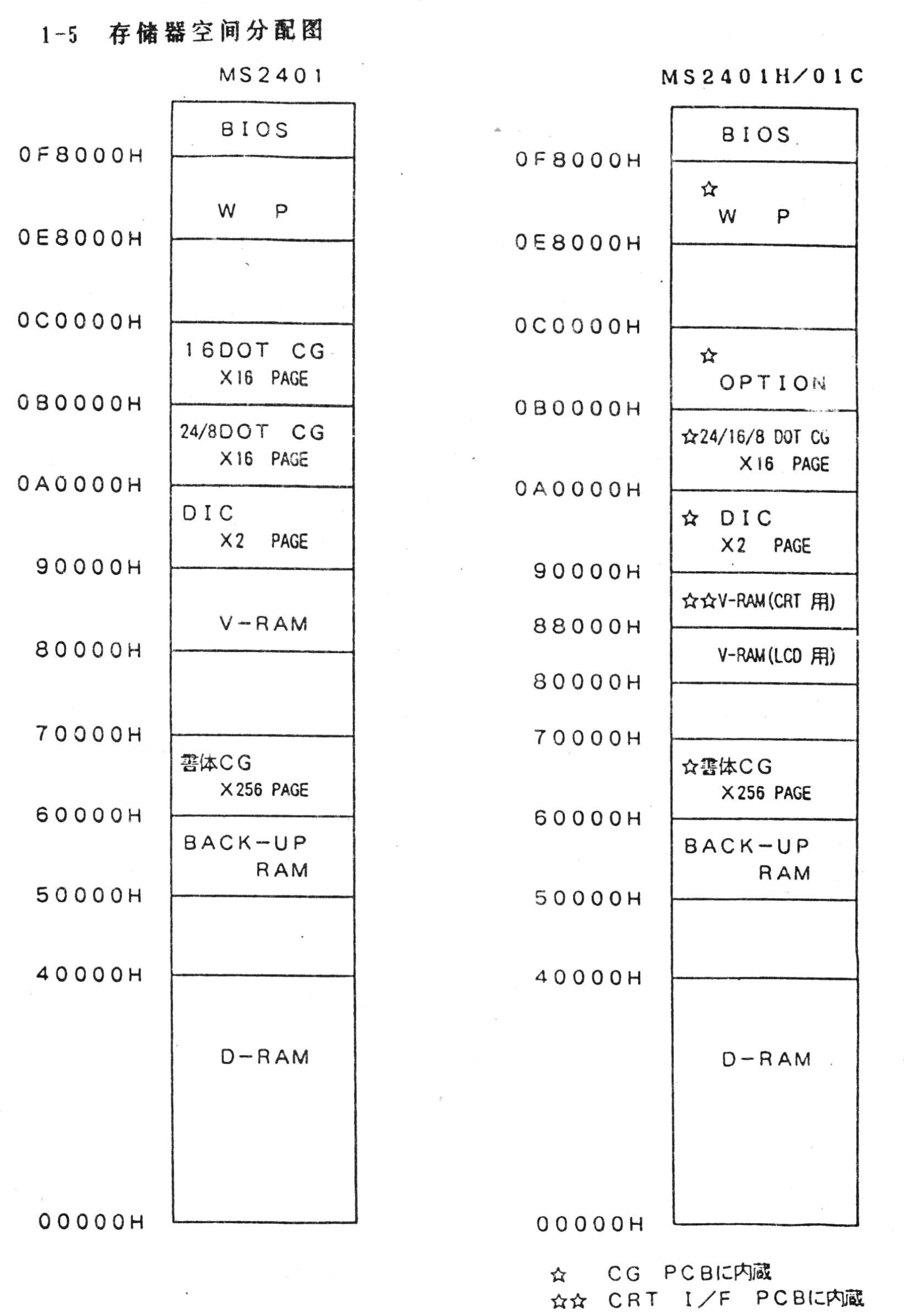 Memory Map for MS-2401H
